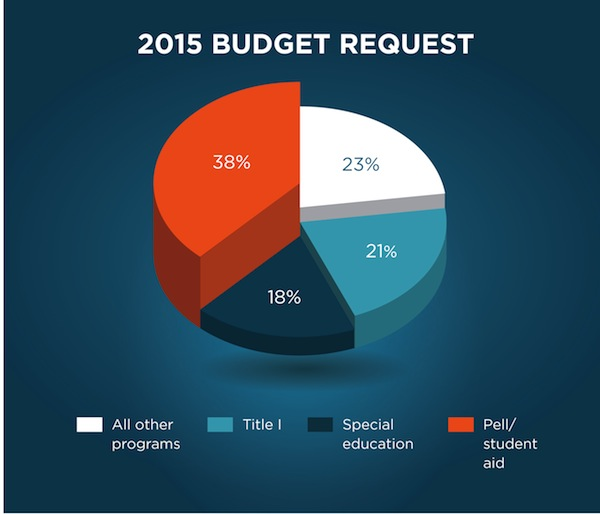 The President's 2015 Budget Proposal for Education | U S