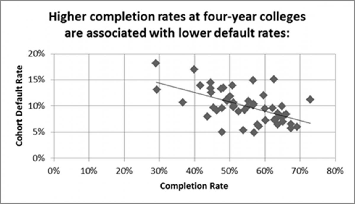 fact sheet focusing higher education on student success u s graduation rates and cohort default rates jpg