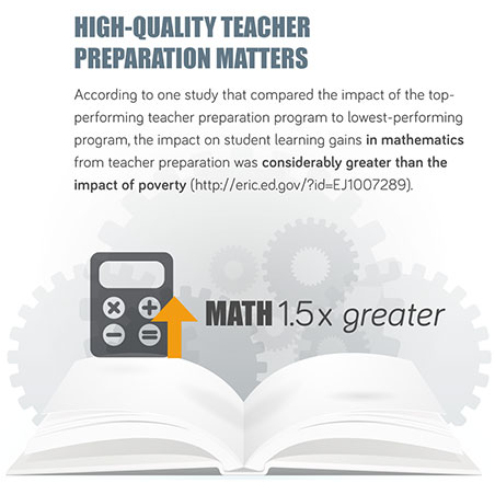 High Quality Teacher Preparation Matters: According to one study that compared the impact of the top-performing teacher preparation program to lowest-performing program, the impact on student learning gains in mathematics from teacher preparation was considerably greater (1.5 times greater) than the impact of poverty. Source: http://eric.ed.gov//?ID=ej1007289