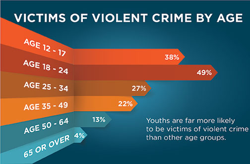 Youth and Violence: Youths are far more likely to be victims of violent crime than other age groups; 49% of those aged 18-24 are victims of violent crime.