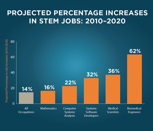 Stem Programs Should Not Be Implemented In Elementary: Science, Technology, Engineering And Math: Education For
