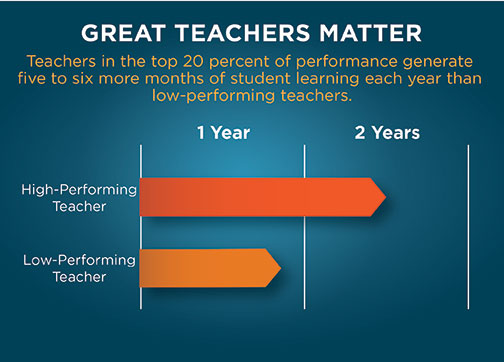 Great Teachers Matter: Teachers in the top 20 percent of performance generate five to six more months of student learning each year than low-performing teachers.